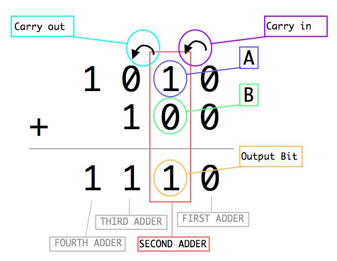 full_adder_addition.png